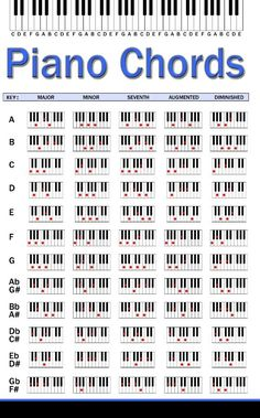 Learn To Play Piano - A Complete Beginners Guide.Intro: 7 Steps to Learn How to Play Piano. Piano Tabs, Piano Cords, Music Theory Piano, Piano Sheet Music, Music Chords, Music Guitar, Guitar Chords, Ukulele, Violin Lessons