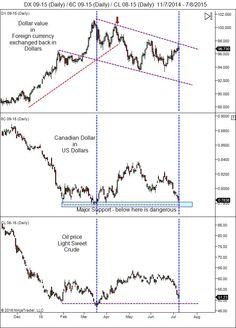 500 market - july 2015 | Oil Canada Dollar index in July 2015