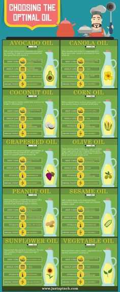 'Choosing the Optimal Oil' • Cooking Chart!       — @JustAPinch !                                                •   Handy Chart for deciding which Cooking Oil to use for Recipes!                                              •   See more helpful CHARTS @ www.JustAPinch.com !
