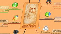 How to Think Like Leonardo da Vinci by Michael Gelb