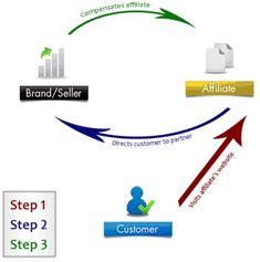 It's quick and easy to set-up. Find merabaazaar affiliate program that fits within your niche, sign-up, and paste the tracking code onto your site. That's not to say it doesn't involve any sort of effort. Marketing Words, Marketing Program, Business Marketing, Affiliate Marketing, Make Money Online, How To Make Money, Start A Website, Money Magazine, It Works