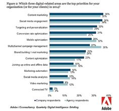 """Asked to choose their top 2014 digital priorities (i.e., specific tactics as opposed to broad """"opportunities""""), the largest percentage of client-side marketers picked content marketing (36%); agency respondents, on the other hand, put multichannel campaign management first (35%).  Read more: http://www.marketingprofs.com/charts/2014/24604/the-most-exciting-digital-opportunity-of-2014#ixzz2w5OSSLln"""
