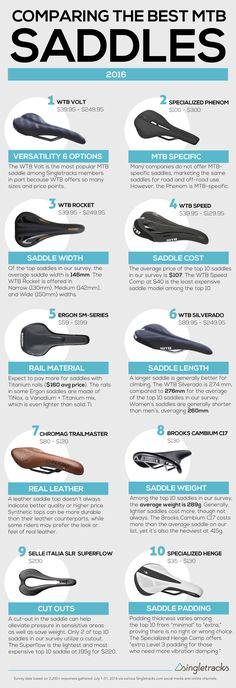 Comparing the Best MTB Saddles of 2016 - Singletracks Mountain Bike News - This summer we surveyed Singletracks members to learn about the most popular mountain bike saddles - Mountain Bike Reviews, Mountain Bike Trails, Road Bikes, Cycling Bikes, Cycling Jerseys, Best Mtb, Bike News, Bike Brands, Rando