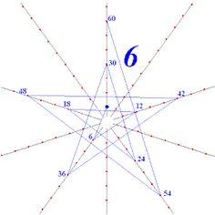 R.シュタイナーから学ぶ: 九九の糸かけ String Art, Geometry, Chart, Math, How To Make, Blog, Reading, Tips, Math Resources
