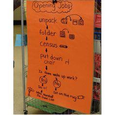 Opening Jobs chart