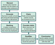 flow chart showing toulmins model of how to construct an effective argument - Toulmin Analysis Essay Example