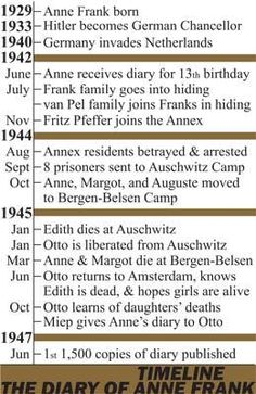 Diary of Anne Frank Timeline Poster product from CreatedForLearning on TeachersNotebook.com