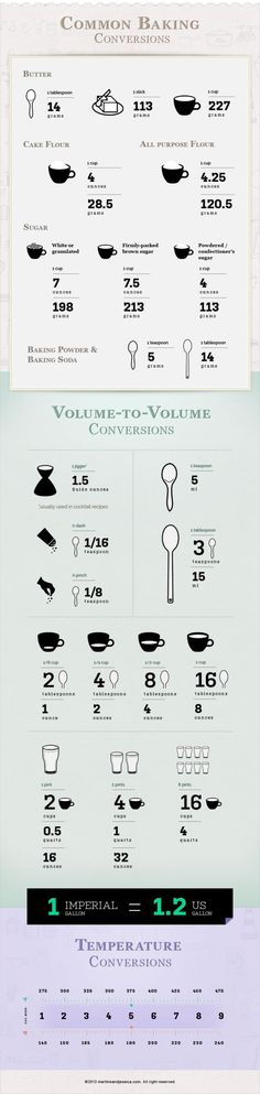 Common baking conversions in time for the holidays [Infographic] Baking Basics, Baking Tips, Cooking Tools, Cooking Recipes, Kitchen Cheat Sheets, Kitchen Measurements, Tips & Tricks, Food Facts, No Bake Desserts