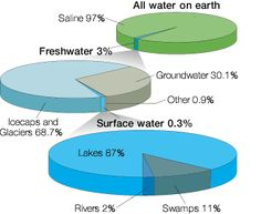 Not a groundwater expert check out these groundwater basics great fact although the world is made up mostly of water very little of it is actually available for people to drink ccuart Image collections