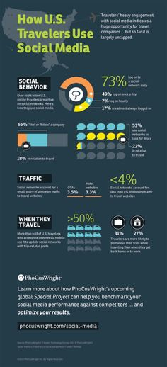 How U.S. Travelers Use Social Media #infographic #socialmedia #thinkink