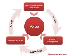 Know the process of procurement optimization with its proper relationship between value, contract management and strategic sourcing.