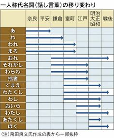 日本 一人称資料