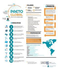 ¿Qué oportunidades tenemos con el #PactoGlobal en América Latina? #rse #infografía