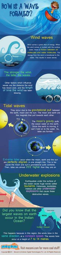 Do you know how is a wave formed? It is a friction between air molecules and water molecules. The energy from the wind is transferred to the water. For more interesting Geography articles and videos visit http://mocomi.com/learn/geography/