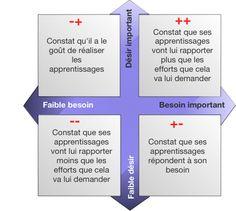 J-C Coulet la notion de compétence modèle pour décrire évaluer et développer les compétences - Recherche Google