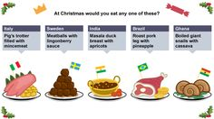 At Christmas would you eat any one of these? - food traditions at christmas around the world