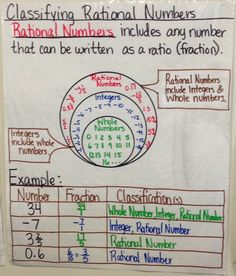 Classify Rational Number  Anchor Chart created by Lauren Kubin …