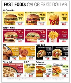 Calories per dollar on popular fast food items. The value menu is not a value! As a vegetarian I don't eat any of this or much fast food and that was all a conscious choice to stay healthy, not protecting animal rights. Fast Healthy Meals, Healthy Snacks, Healthy Recipes, Eat Healthy, Fast Foods, Fast Food Facts, Healthy Fast Food Options, Low Calorie Fast Food, 300 Calorie Meals