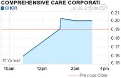 New York, NY - July 27, 2012 (Investorideas.com newswire) - Healthcare stock spotlight at Investorideas.com: InvestorIdeas.com, a global investor research portal for independent investors, releases a company snapshot for microcap Healthcare Stock, Comprehensive Care Corporation (OTCBB: CHCR). The small OTC Company recently made headlines reporting that Florida Trend magazine has ranked CompCare one of the top three big movers among publicly-traded companies in Florida.