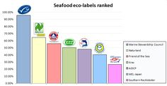 Graph of ecolabels weighted average scoring performance. Marine Stewardship Council - 95.63%, Naturland - 64.56%, Friend of the Sea - 55.83%...