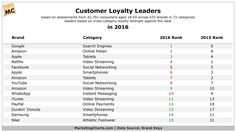 The Top 2016's Customer Loyalty Brands