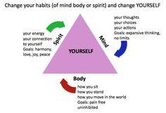 Changing habits...