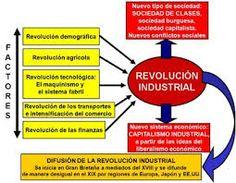 Resultado de imagen para la revolucion industrial