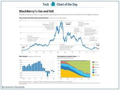 IT IS A FACT - once worth 80 billion, now for sale for almost 5 billion - funny thing, value - The Rise and Fall of Blackberry