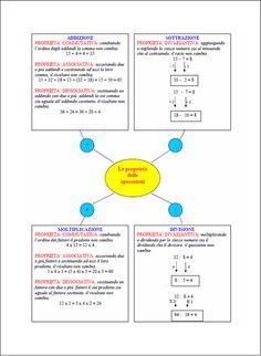 Schema sulle proprietà delle operazioni