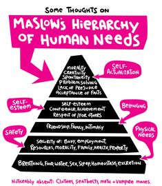 Maslow's Hierarchy In Illustration... might be good to use in an inservice with teachers... How can kids be problem solvers if their physical & safety needs aren't met?