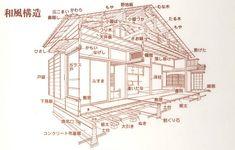 住宅構造と使われている部材の名称 | 竹島屋材木店
