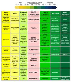 Cancer Can Not Exist in an Alkaline ( pH ) Body | Living Better