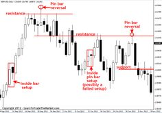 i love simple,clear chart,hot spot area to make money