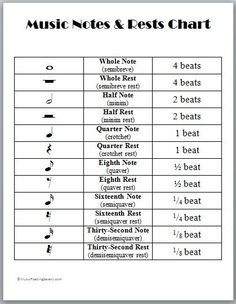 Music Note And Rest Chart Google Search