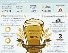 3 Cordilleras y Bogotá Beer Company mueven el negocio de la cerveza artesanal