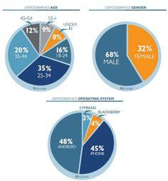 Consumer QR Code Scan Stats