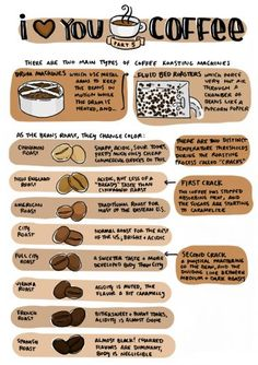 Coffee Roasting Chart I think you're sauceome. - i love you coffee, part Coffee Academy, Chocolate Covered Coffee Beans, Espresso Coffee, Decaf Coffee, Starbucks Coffee, Black Coffee, Iced Coffee, Coffee Guide, Coffee Infographic