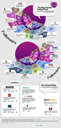 Blogs de diseño más populares en redes sociales