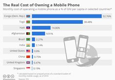 The Real Cost of Owning a Mobile Phone (from our Daily FEED. Visit fbicgroup.com to subscribe!)