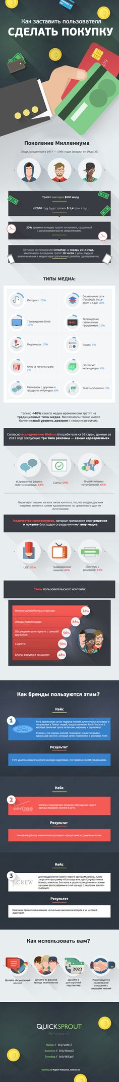 Инфографика: как заставить пользователя сделать покупку | Rusbase - предпринимательство, технологии и люди