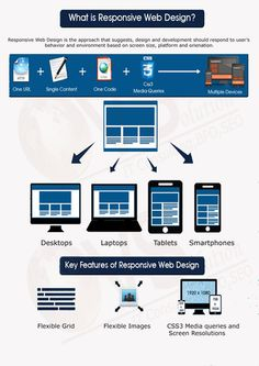 What Is Responsive Web Design : To know more information regarding web design click here http://bit.ly/1EIRwRu | ovsolution