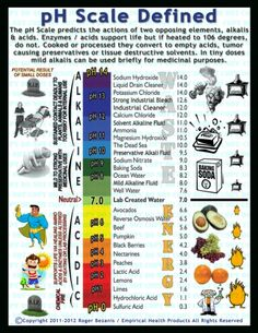 importance of ph scale in everyday life