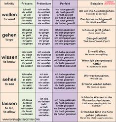German Verbs: Conjugation & Examples – Language Step By Step German Verb Conjugation, Akkusativ Deutsch, German Resources, Deutsch Language, Study German, German Grammar, Funny German Words, Learning Languages Tips, Germany Language