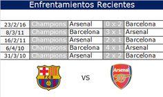 #Barcelona vs #Arsenal los catalanes parten con ventaja y acorde a la historia…