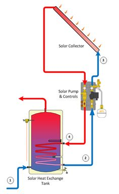 Solar Water Heating Panels | Solar Flat Plate Collectors | Flat Panel | Residential