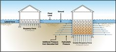 flood vent diagram