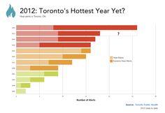 Record breaking #heat #weather #climatechange #VELO