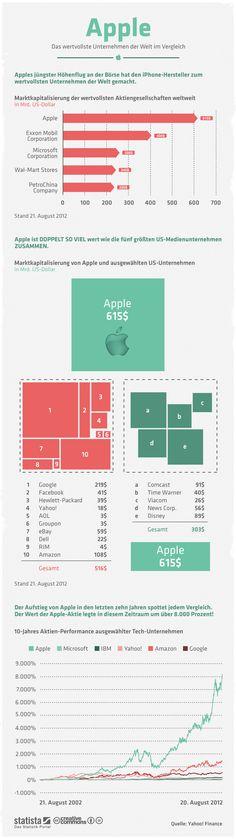 Die Grafik bildet einen Vergleich von #Apple mit anderen Unternehmen ab. #statista #infografik