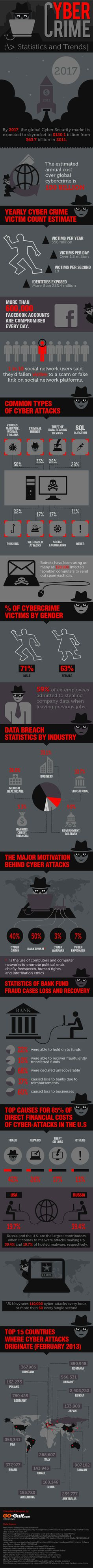 Cybercrime: statistics and trends #infographic