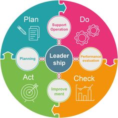 PDCA Cycle is Plan, Do, Check, Act cycle which is a very famous methodology for continuous improvement & it is often referred to as the Deming cycle Supply Chain Management, Change Management, Business Management, Project Management, Business Planning, Resource Management, Business Ideas, Thinking Skills, Critical Thinking